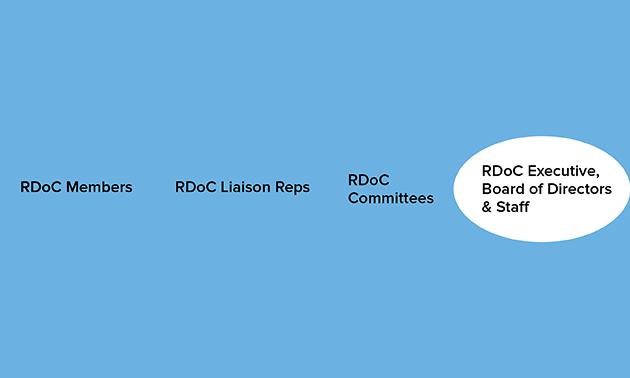 org-circle