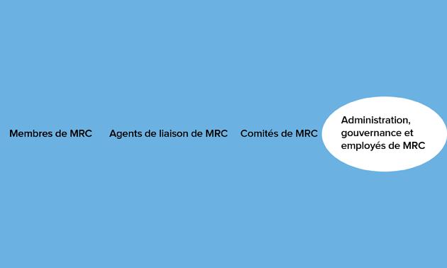 org-circle-fr