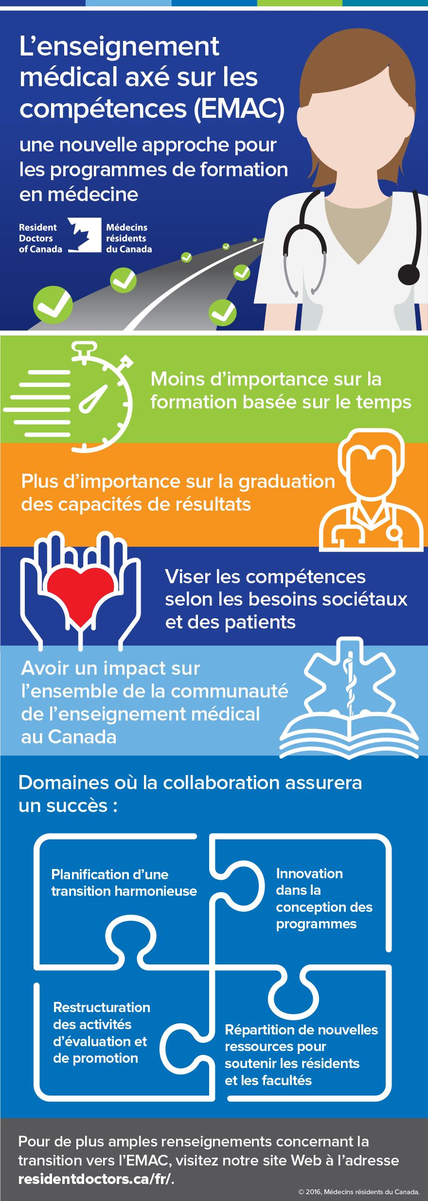 cbme-infographic-fr
